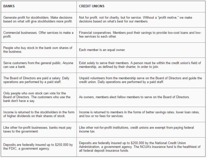 banks v credit unions