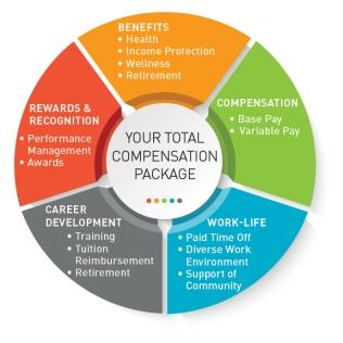 Work-Life-Graph
